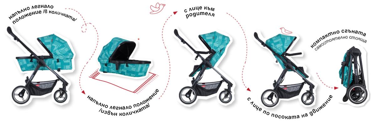 Комбинираната детска количка Phil&Teds Mod съчетава изключителна маневреност с трансформираща се седалка 4 в 1
